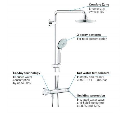 ventajas conjunto de ducha Grohe Euphoria System 180
